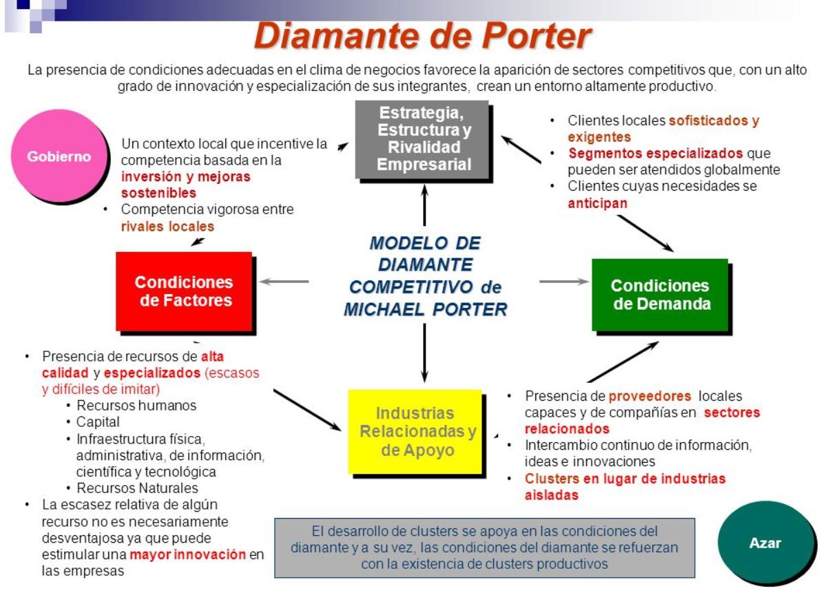 ventajas porter Para michael porter ,  estos dos tipos básicos de ventajas competitivas (que una empresa trata de alcanzar) combinados con el panorama de actividad,.